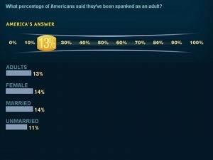 Het resultaat van een enquête voor een Amerikaans TV programma, waarin bleek dat 14 % als volwassene op hun billen hadden gekregen.